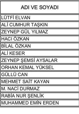 Mersin AK Parti Aday Listesi, 24 Haziran Seçimleri Milletvekili Adayları