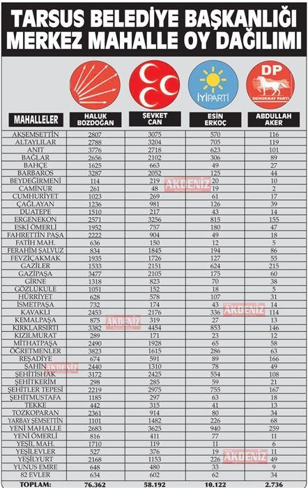Mersin Tarsus Merkez Mahalleler İlçe Belediye Başkanlığı Oy Dağılımı Belli Oldu