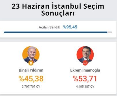 İstanbul Canlı Seçim Sonuçları NTV Farkı İle YSK İstanbul Sonuçları, YSK Seçim Sonuçları İstanbul
