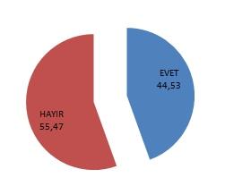 Mersin Büyükşehir Belediye Başkanı Vahap Seçer''den Memnun Musunuz Anketi Sonuçları Yayınlandı!