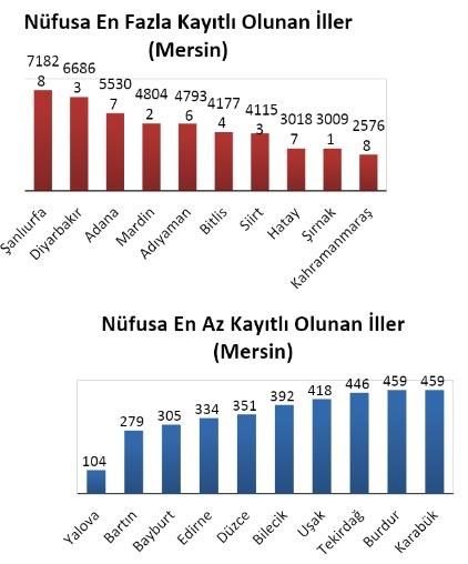 Mersin'de En Fazla Şanlıurfalılar Yaşıyor