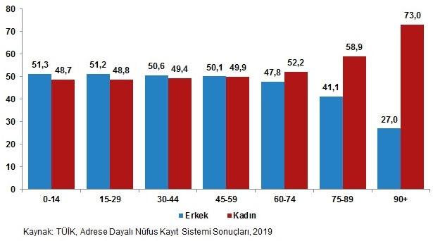 Türkiye Nüfusunun %49,8'ini Kadınlar, %50,2'sini Erkekler Oluşturdu