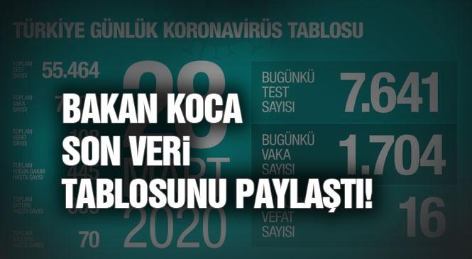 Sağlık Bakanı Dr. Fahrettin Koca Covid-19  (Koronavirüs) Veri Tablosunu Paylaştı: Toplam Vaka 7 Bin 402,  Toplam Ölen Sayısı 108 Oldu
