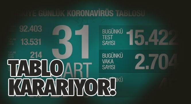 Türkiye'de Koronavirüs (Covid-19) Nedeniyle Hayatını Kaybedenlerin Sayısı Bugün 46 Artarak 214'e Yükselirken, Toplam Vaka Sayısı ise 13 Bin 531'e Çıktı