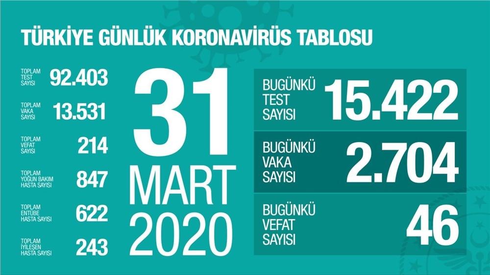 Türkiye'de Korona Virüs (covid-19) Nedeniyle Hayatını Kaybed