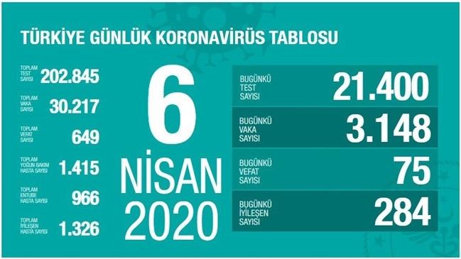 Türkiye Koronavirüs Tablosu 6 Nisan Pazartesi Vaka ve Ölen Sayısı