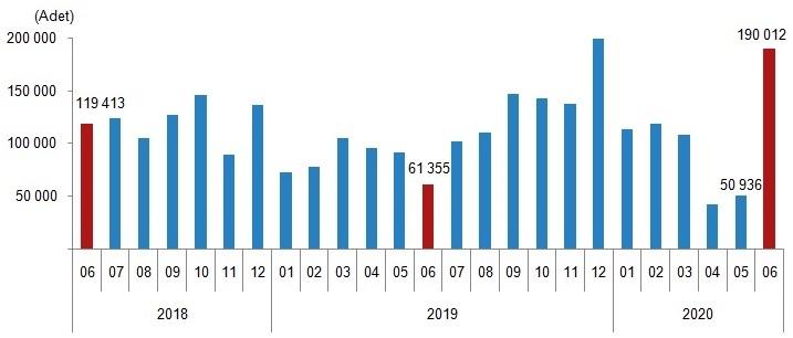 Türkiye'de 2020 Haziran Ayında 190 Bin 12 Konut Satıldı! Adana'da %296,2, Mersin'de %256,2 Arttı