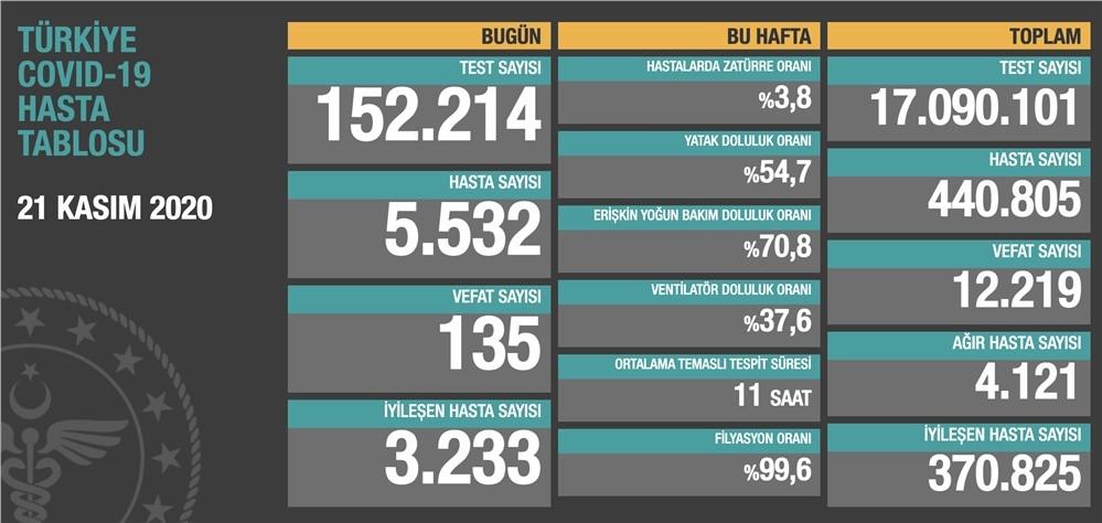 21 Kasım 2020 Koronavirüs Türkiye Verileri Paylaşıldı: 135 Kişi Vefat Etti