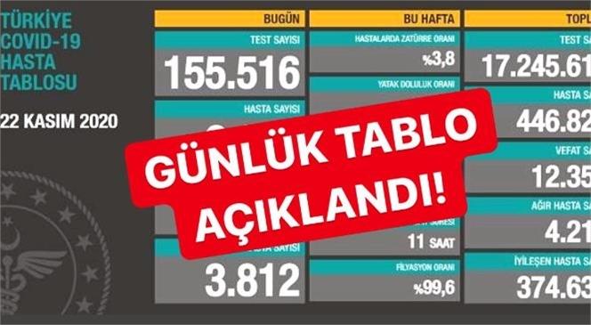 139 Kişi Öldü! Türkiye'de Günlük Korona Virüs Tablosu Ağırlaşıyor