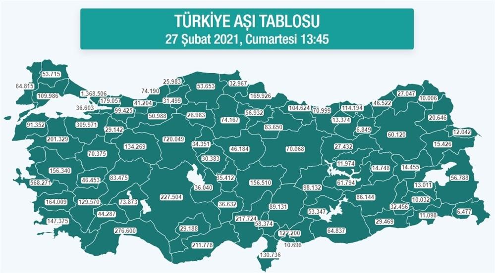Mersin'de Yapılan Toplam Aşı Sayısı 211.778 Olurken, Türkiye Genelinde Toplam Sayısı 8.517.943 Rakamına Ulaştı