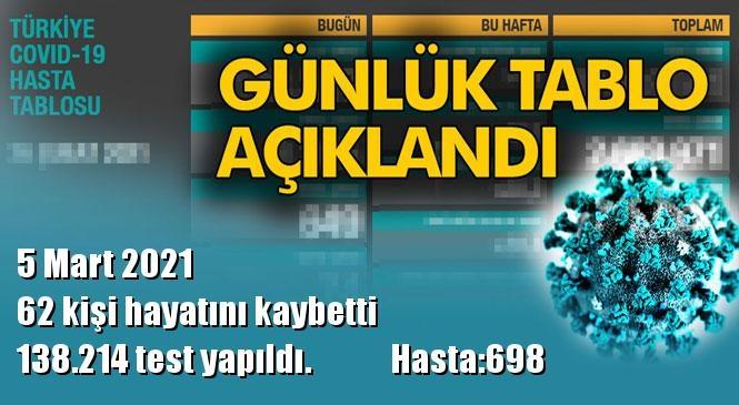 Koronavirüs Günlük Tablo Açıklandı! İşte 5 Mart 2021 Tarihinde Açıklanan Türkiye'deki Durum, Son 24 Saatlik Covid-19 Verileri