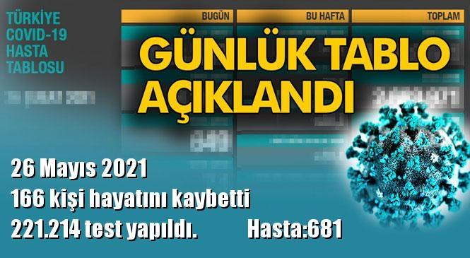 Koronavirüs Günlük Tablo Açıklandı! İşte 26 Mayıs 2021 Tarihinde Açıklanan Türkiye'deki Durum, Son 24 Saatlik Covid-19 Verileri