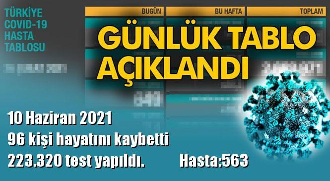 Koronavirüs Günlük Tablo Açıklandı! İşte 10 Haziran 2021 Tarihinde Açıklanan Türkiye'deki Durum, Son 24 Saatlik Covid-19 Verileri