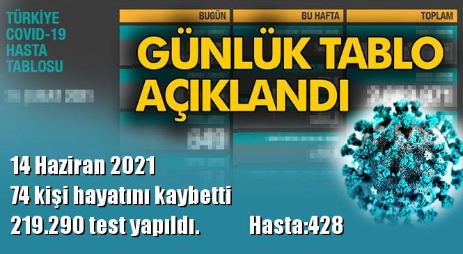 Koronavirüs Günlük Tablo Açıklandı! İşte 14 Haziran 2021 Tarihinde Açıklanan Türkiye'deki Durum, Son 24 Saatlik Covid-19 Verileri
