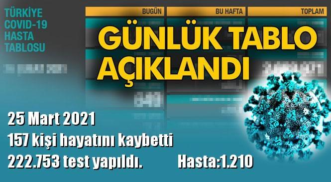 Koronavirüs Günlük Tablo Açıklandı! İşte 25 Mart 2021 Tarihinde Açıklanan Türkiye'deki Durum, Son 24 Saatlik Covid-19 Verileri