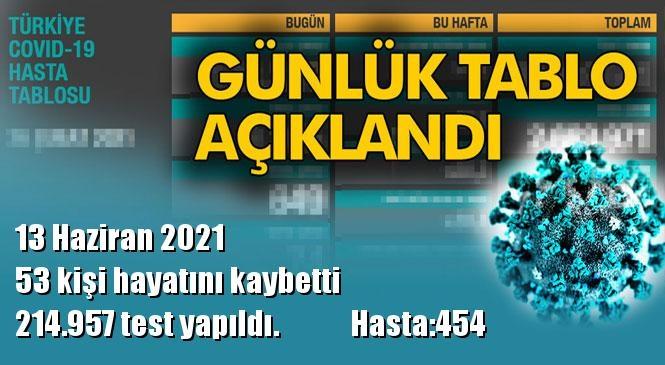 Koronavirüs Günlük Tablo Açıklandı! İşte 13 Haziran 2021 Tarihinde Açıklanan Türkiye'deki Durum, Son 24 Saatlik Covid-19 Verileri