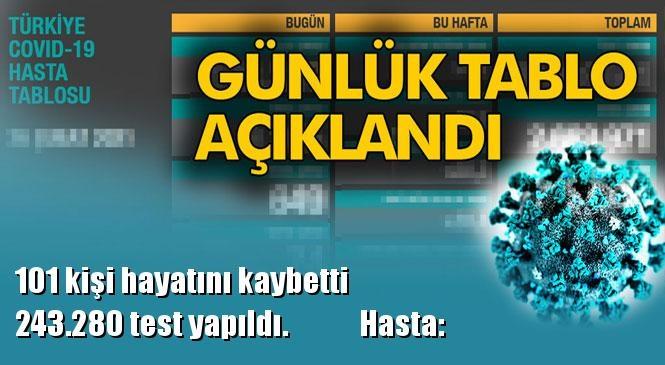 Koronavirüs Günlük Tablo Açıklandı! İşte Tarihinde Açıklanan Türkiye'deki Durum, Son 24 Saatlik Covid-19 Verileri